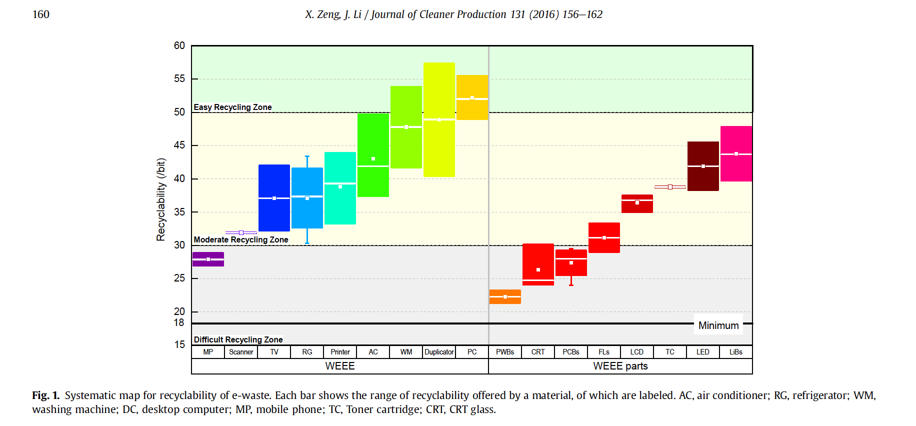 A chart categorizing the recyclability of various electronic components