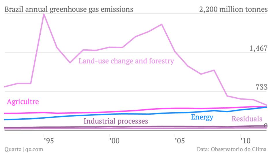 Brazi's greenhouse gas emissions by category. Source: Qz.com