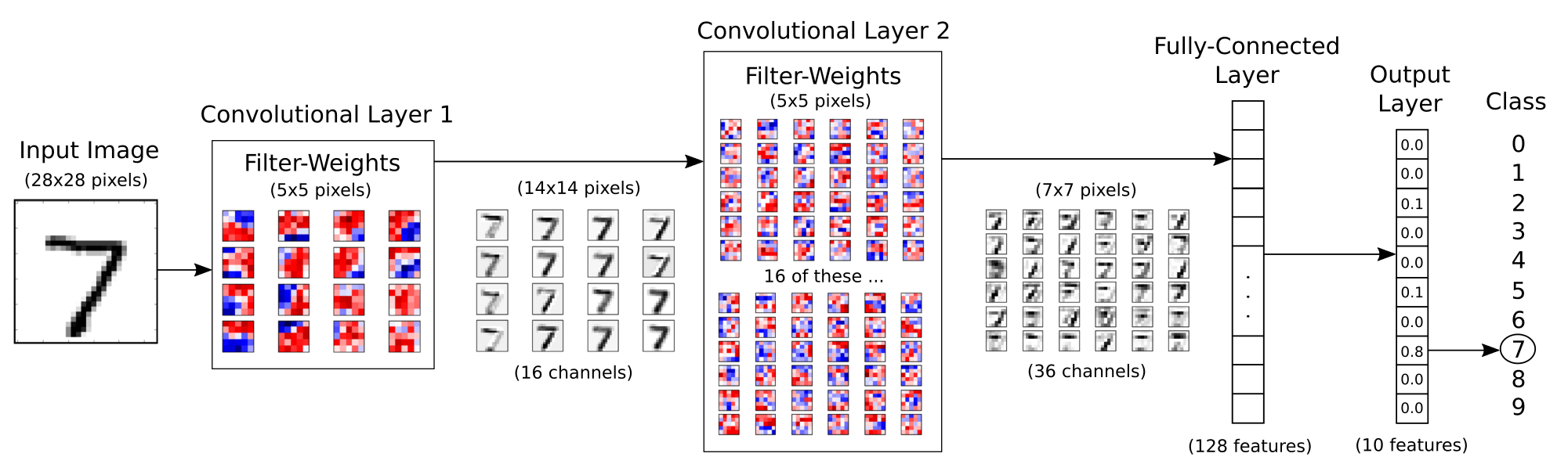 Convolutional Neural Network created to recognize handwritten digits using the MNIST dataset  Source:  Github