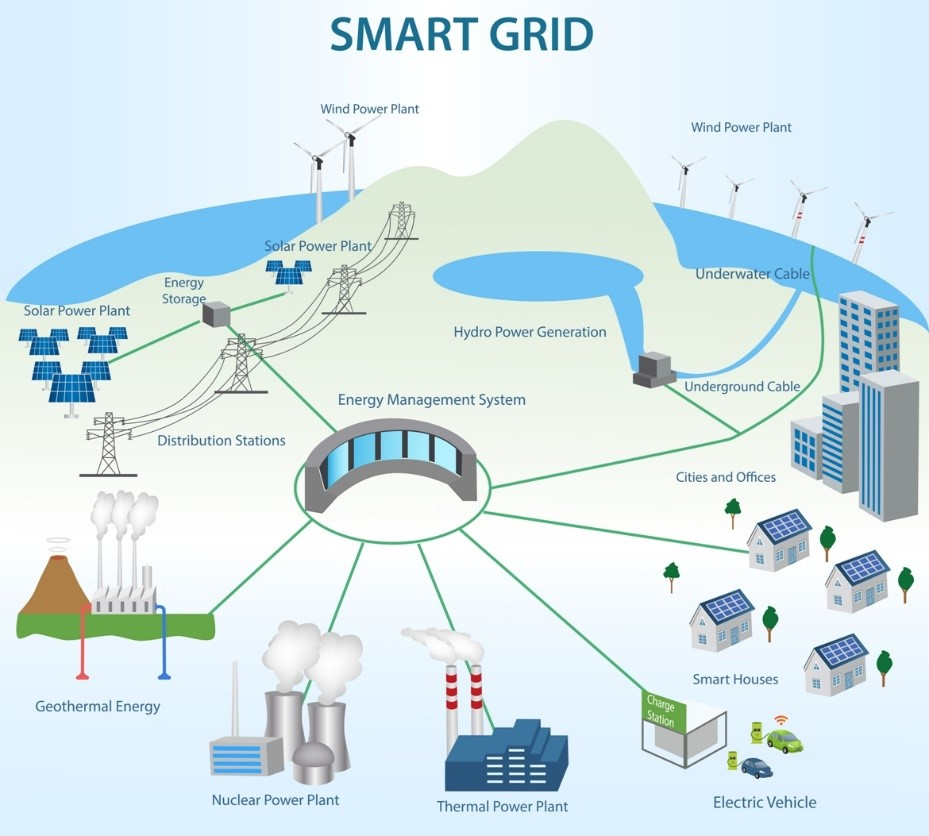 Source:  smartgrid.gov