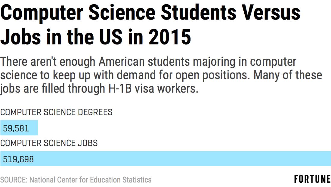 H1B-Visa-Worker-Shortage.png