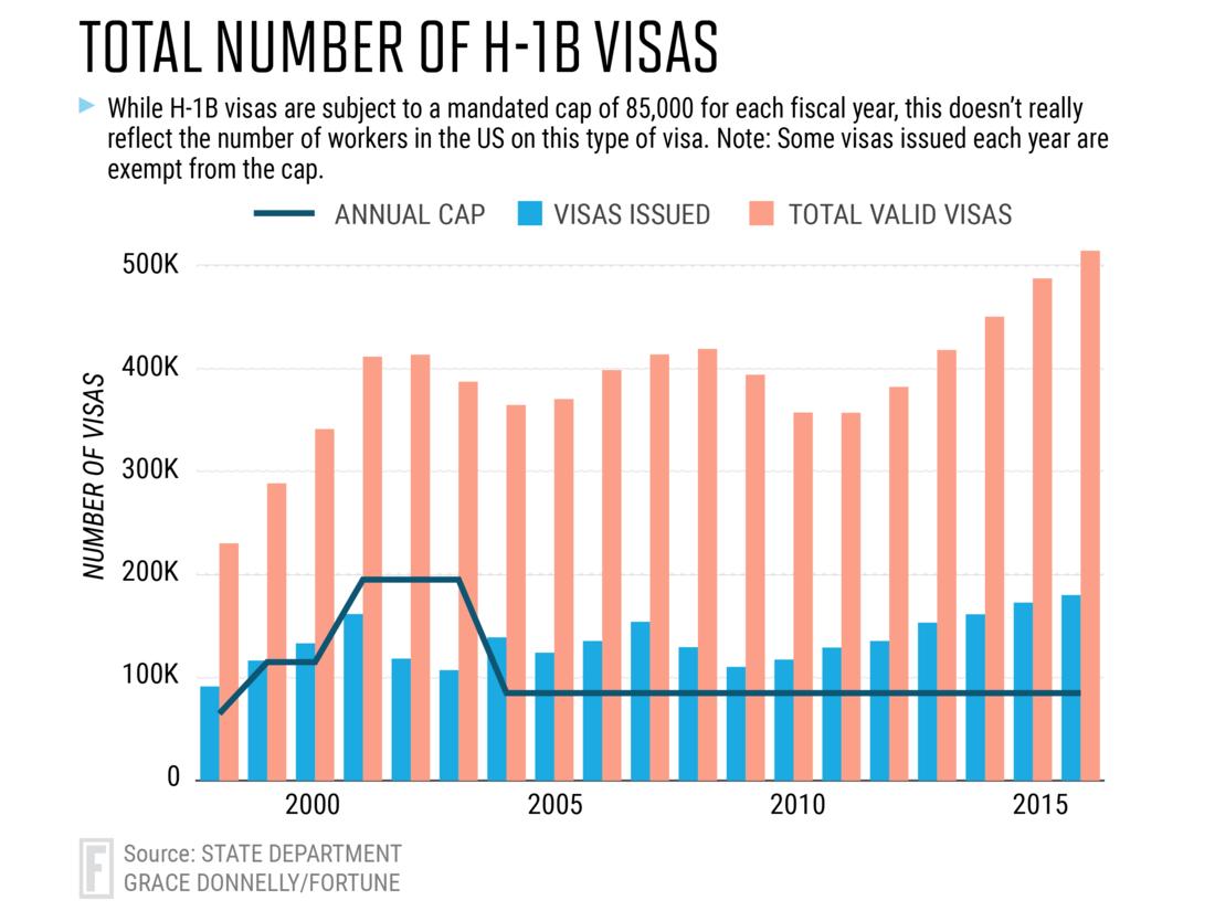 Total-H1B-Visas.png