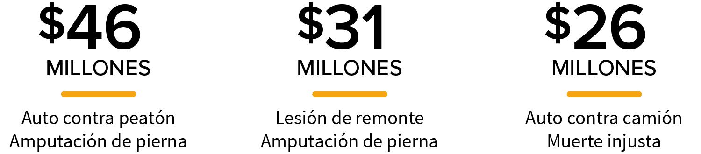 Nuestros abogados de accidentes son los defensores de los heridos. Los veredictos para nuestros clientes incluyen $ 46 millones y $ 31 millones en veredictos judiciales para accidentes de tr谩nsito, lesiones y defectos de producto. En total, m谩s de $ 650 millones ganados para nuestros clientes.