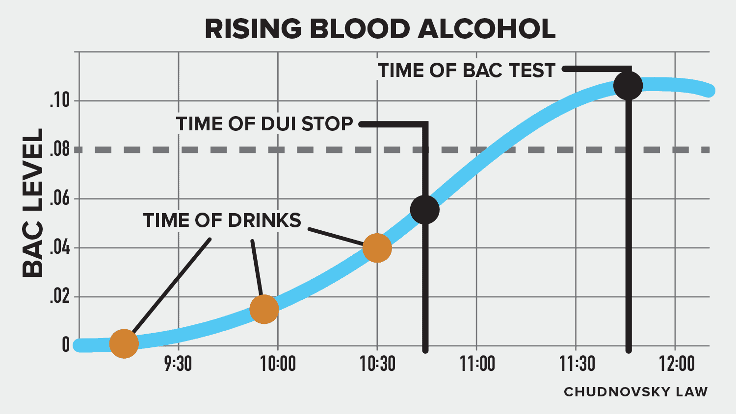 Rising blood alcohol defense infographic.