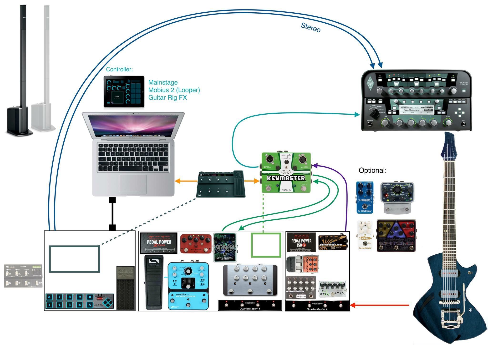 pedalboard_gear_kemper_bose_L1_mobgen_flux_belew_source_audio_rockett_holdsworth.jpg