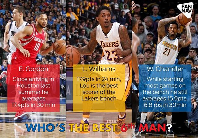Who's the best 6th man in NBA? Here is our top 3. Let us know if you agree, or who is your favorite.  #NBA #BestSub #BenchPlayers #hoops #NBAFan #Sport #stats #Nuggets #Rockets #Lakers