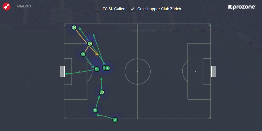 Using the full width of the pitch to win the game