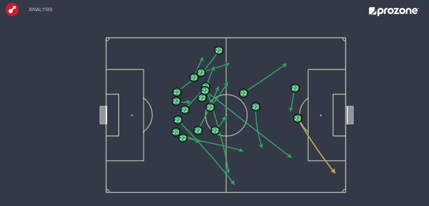 Kuzmanovic Vs GCZ (26/07/2015): 19 passes, 1 key (Basel attacking from left to right)