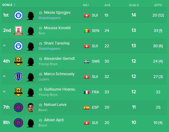 GCZ young stars Gjorgjev & Tarashaj combine to score 27 league goals for GCZ in 16/17