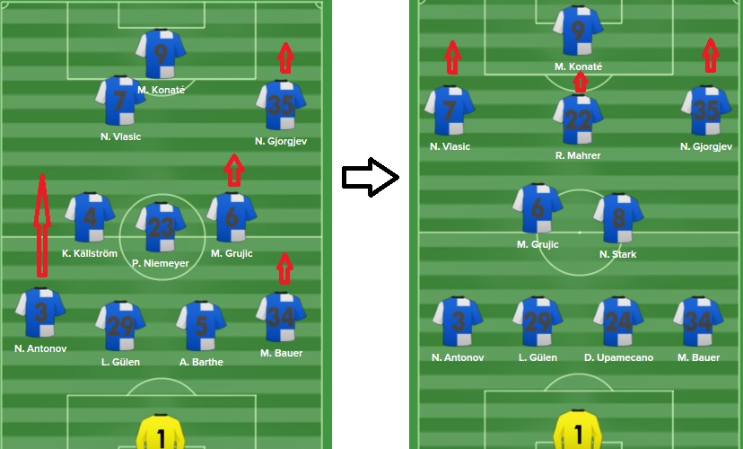 The attacking runs are now more advanced (in the 4-2-3-1), meaning that the emphasis is now on counter attacking (counter) and not progressive forward ball retention (control)