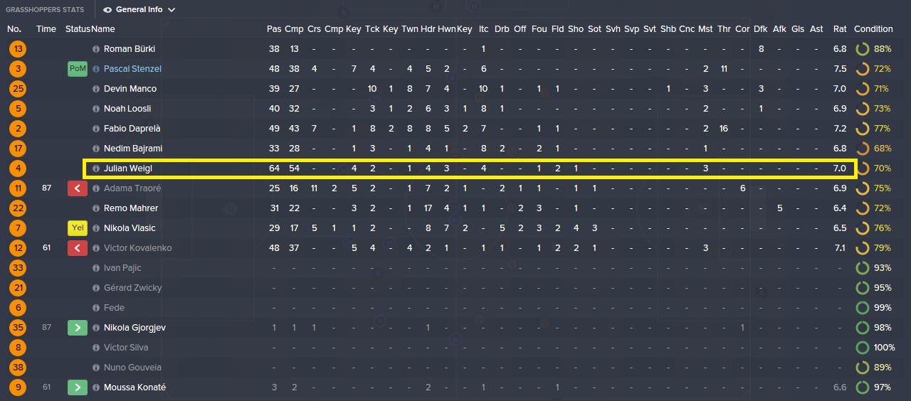 Julian Weigl against Dymano Kiev (0-0), a good night's job from my playmaker?