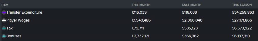 Season 7's top 4 expenditures