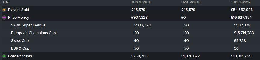 Season 7's top 3 income streams