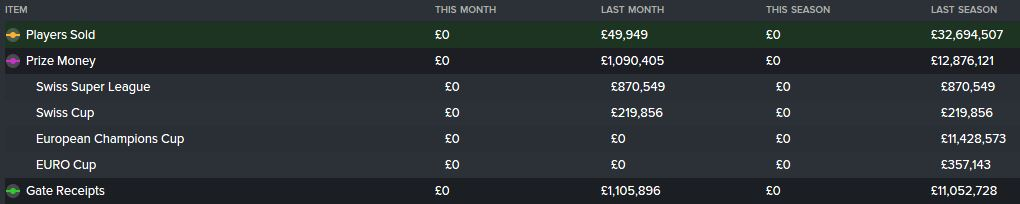 Season 8's top 3 income streams -please look at 'Last Season' for this as the Saved Game has rolled into what is now Season 9 (sorry)