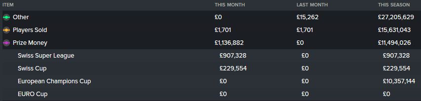 Season 3's top 3 income streams - 'other' is the Soldati takeover