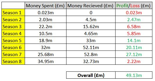 Transfer Fees (Spent/Received 2015-2023)