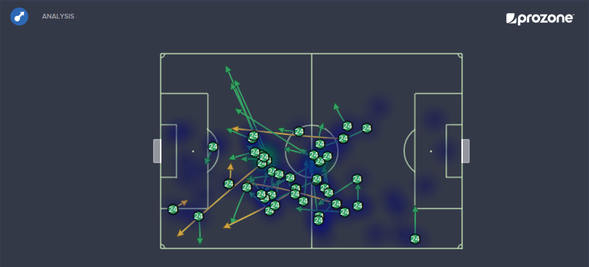 Marco Simon Vs GCZ: 43 completed passes, 6 key