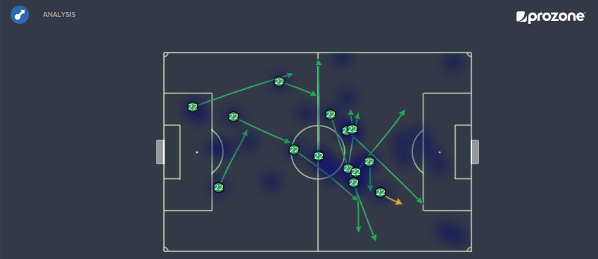 Remo Mahrer Vs OL. 14 completed passes, 1 key