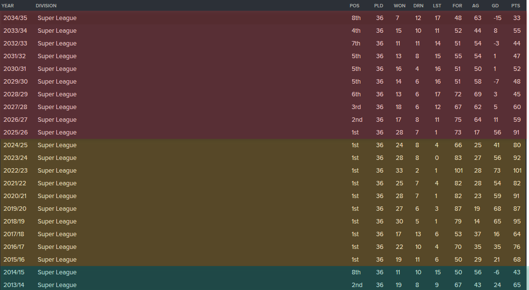 The conclusion of the 2034/35 season saw GCZ slip to 8th in the league (in a league of 10!)