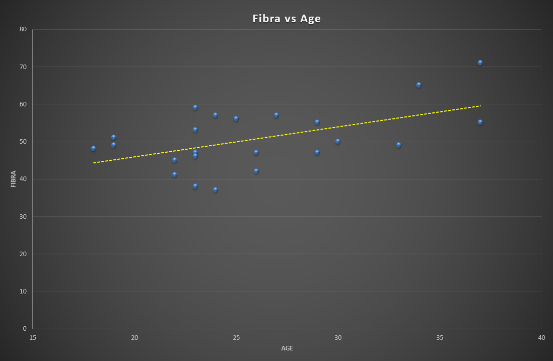 Our trend-line here shows a correlation of age with fibra