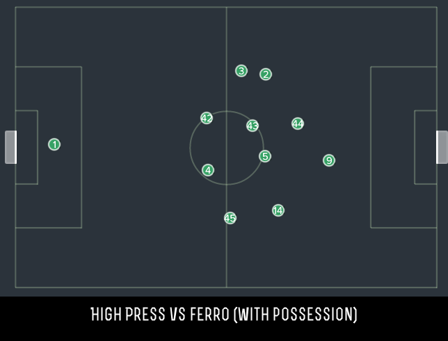High press Vs Fero at Home with the ball.png