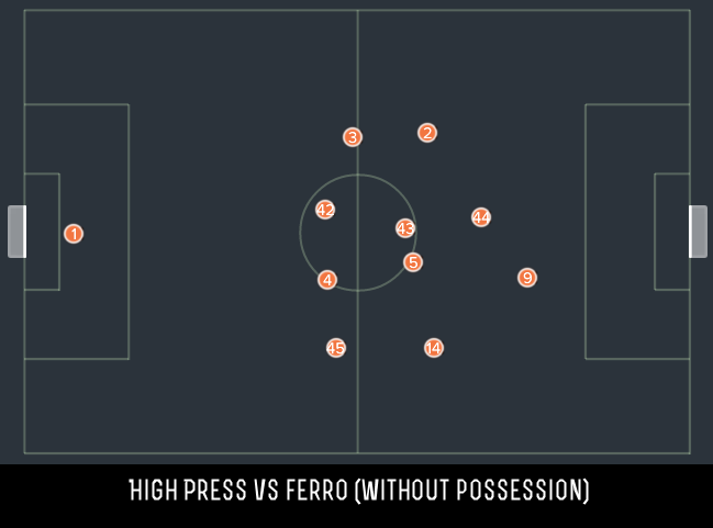 High press Vs Fero at Home without the ball.png