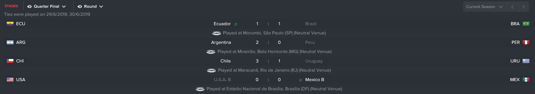 The biggest surprise wasn't my convincing win, it was in fact host nation Brazil exiting against Ecuador on penalties :-)