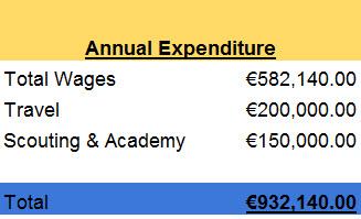 Annual Expenditure 2017