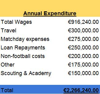 Annual Expenditure 2021