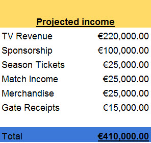 Projected income 2017