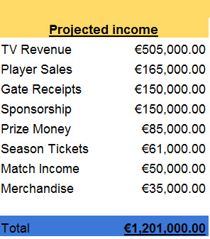 Projected income 2019