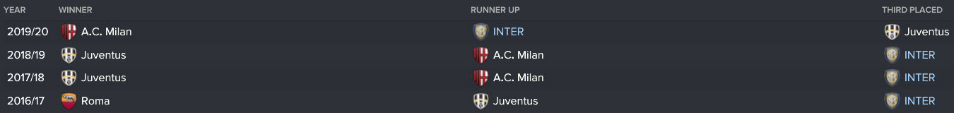Three straight years of being the 2nd best team in Milan :-(