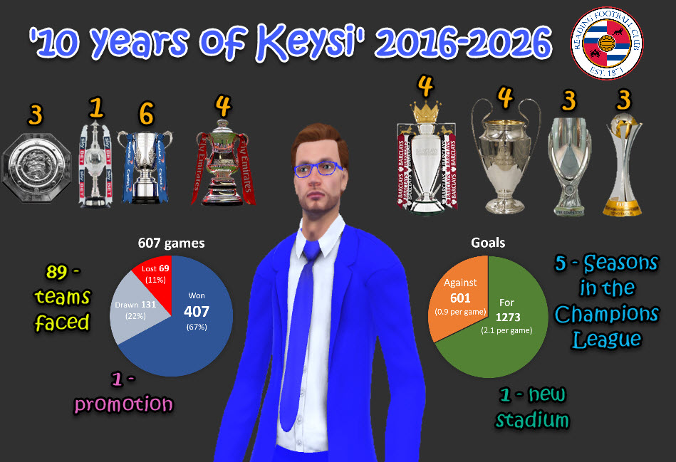 '10 years of Keysi Rensie'