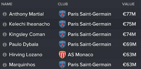 Top 6 most valued players. La france,elle est forte.