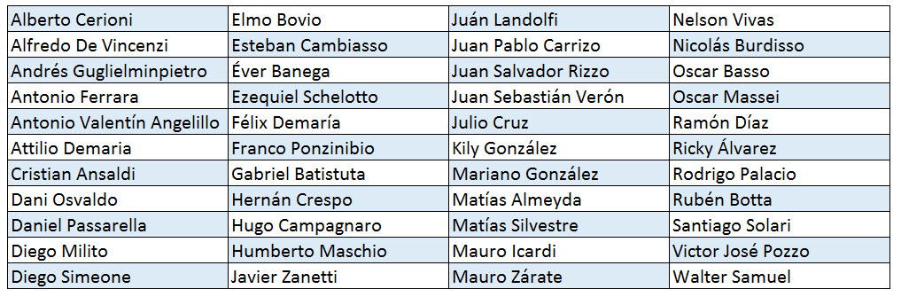The 44 players from Argentina to represent Inter Milan in Serie A (March 1908- May 2017)