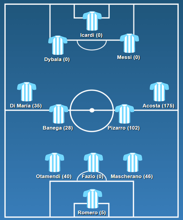 Argentina's Vs Venezuela (Sept 2017).  The number of top flight Argentine apps is shown in brackets (taken from Eng wiki, which slightly differs from Esp wiki, Transfermarkt.com & Soccerway are massively innacurate and were ignored)