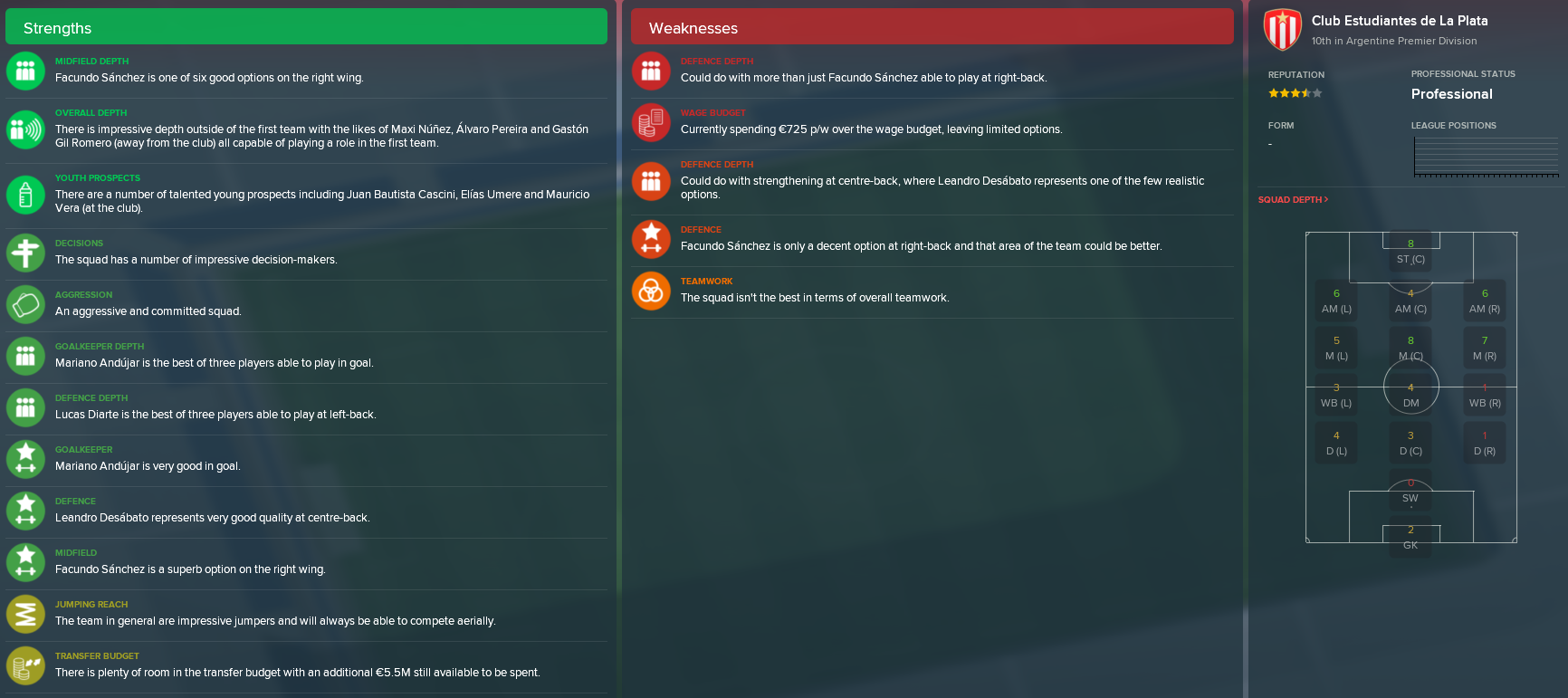 The squad as evaluated by the assistant manager.