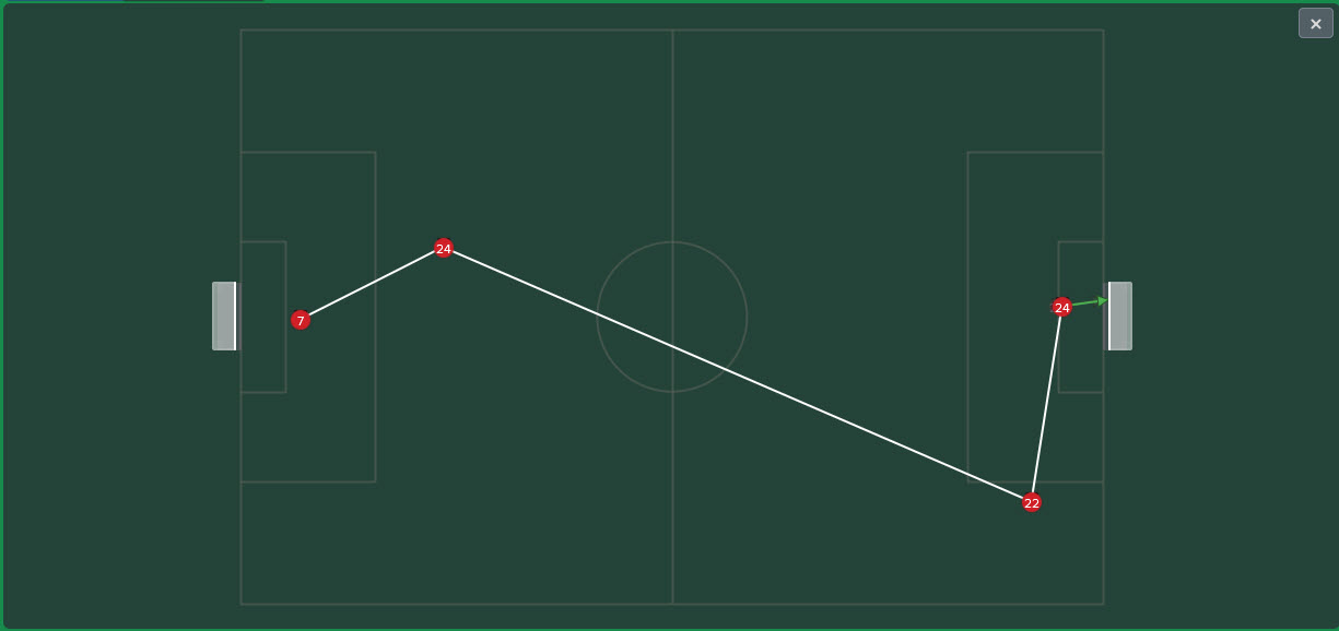 When the CM-A and AF-A combine from defending a corner (Vs Corinthians).