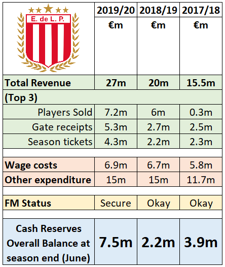 Note  - a notable factor in the revenue increase for 2019/20 is the record breaking 46 game Superliga: meaning 23 domestic home games :-)