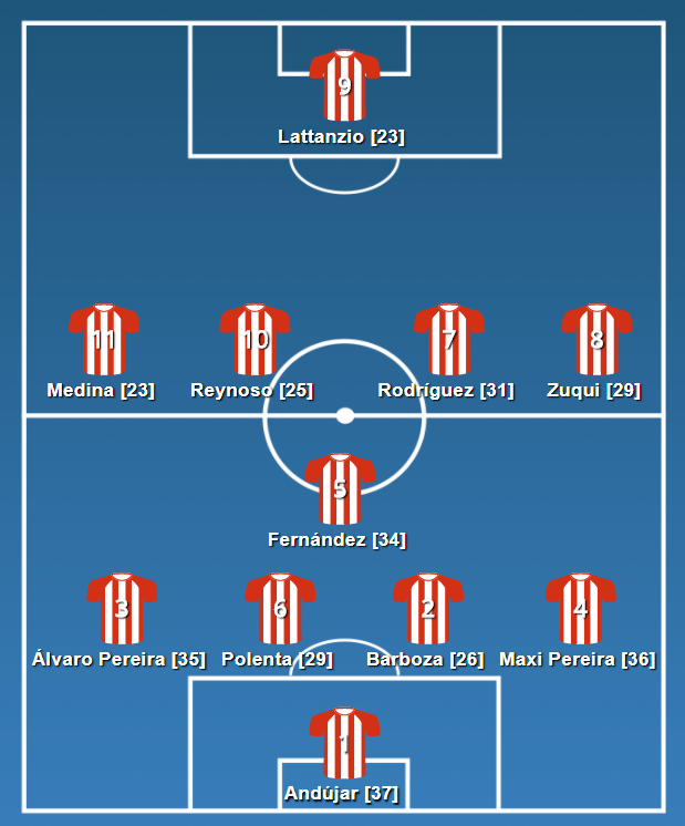 The Estudiantes Copa Lib winning team [ages in brackets].  Built on €5.8m, and fairly old in places!