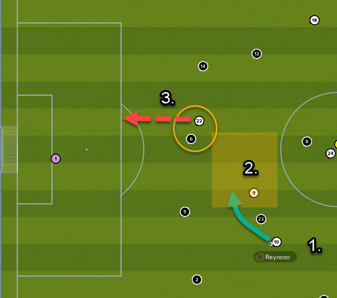 1, 2, 3: Reynoso turn of pace and pass into Romero.