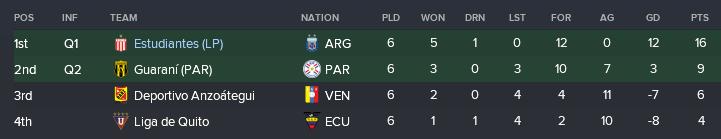 Group A Copa Lib.png