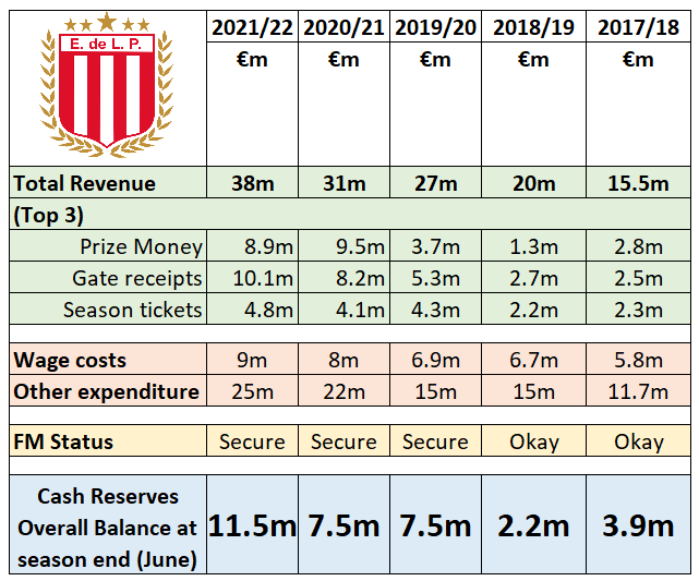 Note  - Wage costs have risen between 2020-22, but this also takes into account bonuses paid out as part of the trophy laden 2 years in La Plata AND contract renewals to some key 1st team players (Reynoso,Rolón & Werner).