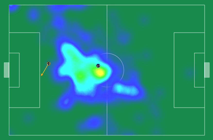 Barco Vs Estudiantes.  Average Position, Heat Map & [solitary] Key Pass.