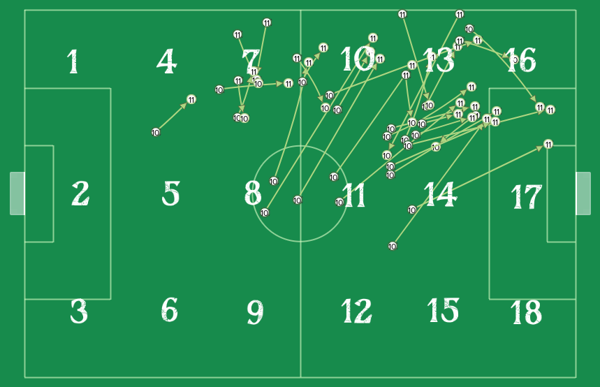 Zone 13.5 and the passing combinations between CM-A and W-A.