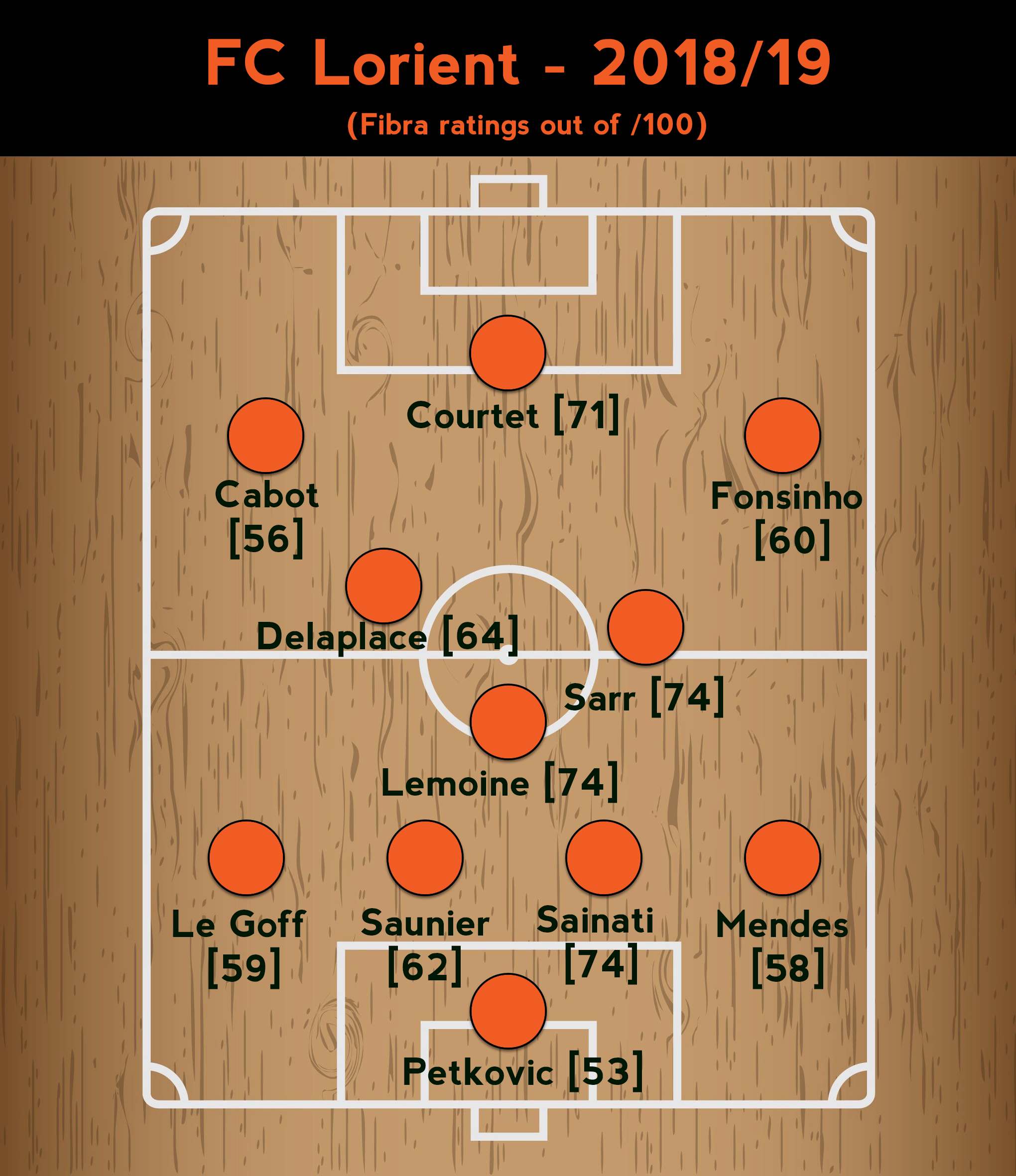 FC Lorient Team Sheet 2018.png