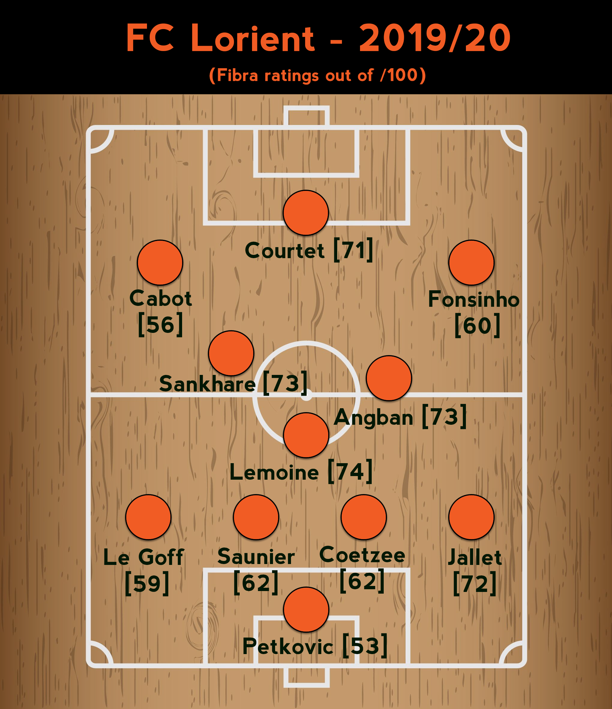 FC Lorient Team Sheet 2019.png