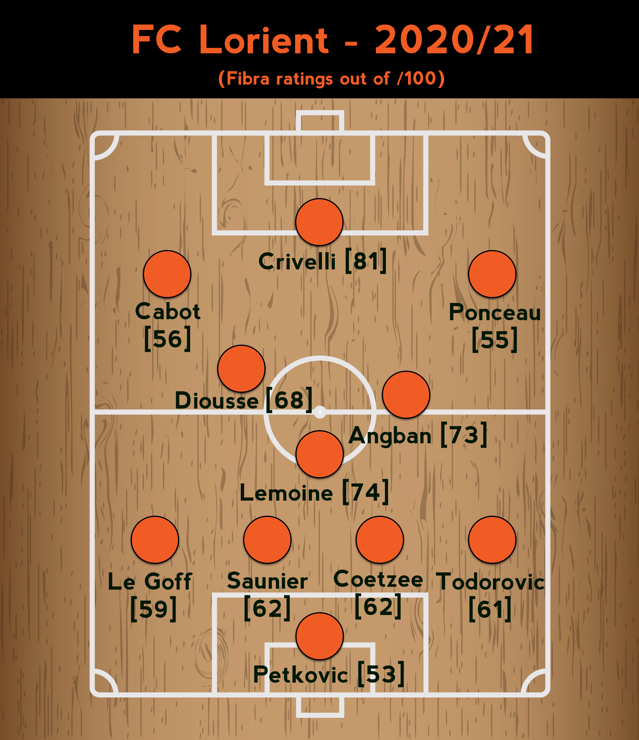 FC Lorient Team Sheet 2020.png