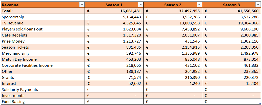Revenue breakdown 2018/19-20/21.