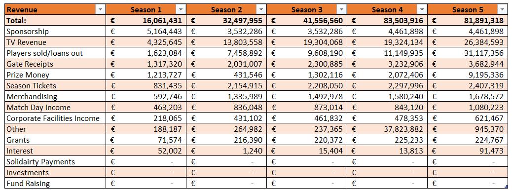Revenue 2018-2023